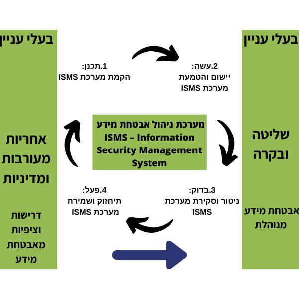 תהליך שיפור מתמיד על פי ISO 27799