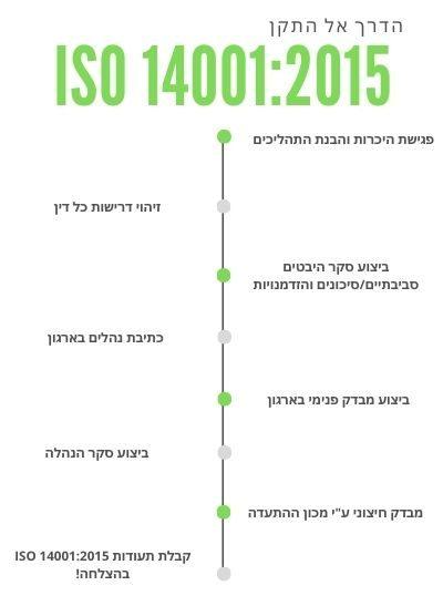 תהליך הסמכה לתקן ISO 14001