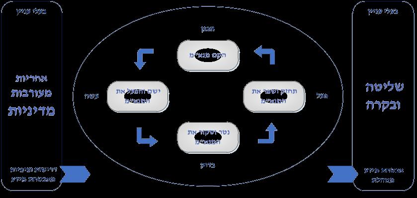 תכנית טיפול בסיכונים RTP - Risk Treatment Plan לפי תקן ISO 27001