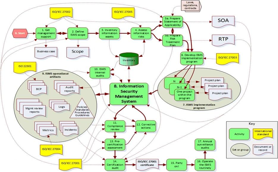 תהליך ההסמכה תקן ISO 27001