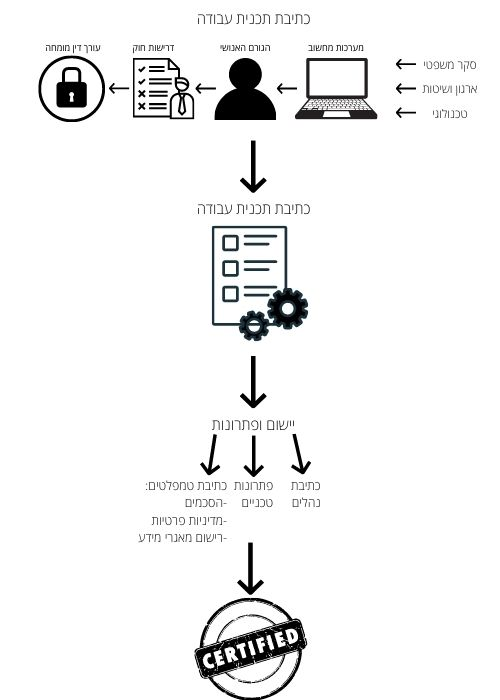תהליך לעמידה ברגולציה עם חברת Nextep