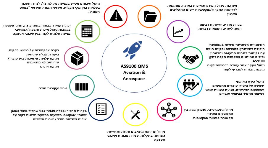 תרשים המתאר תמורות בארגון בעל הסמכת תקן AS9100 בארגון