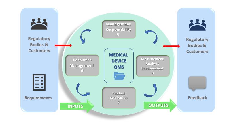 FIGURE 1: PDCA diagram of ISO 13485:2016 QMS.