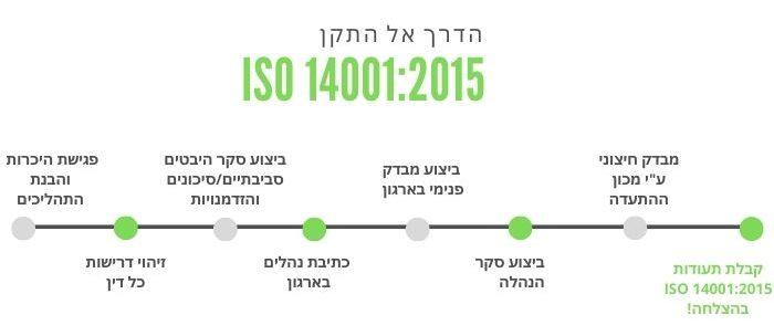 תהליך הסמכה ISO 14001