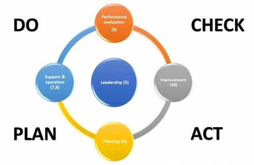 תהליך שיפור מתמיד על פי תקן ISO 9001
