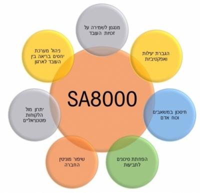 יתרונות ליישום תקן SA8000