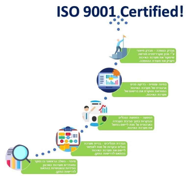 תהליך ההסמכה לתקן ISO 9001