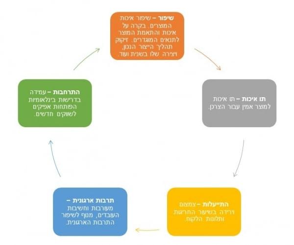 יתרונות תקן ISO 22716