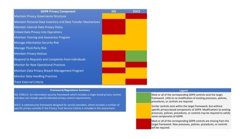 טבלת התאמה בין דרישות רגולציית SOC2 ,GDPR ו-ISO 27001