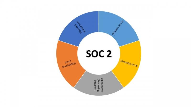 חמשת העקרונות הבסיסיים הנדרשים בכדי לעמוד בדרישות תקן אבטחת המידע SOC2