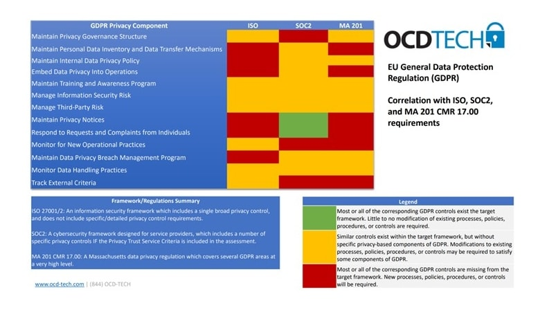 טבלת התאמה בין דרישות רגולציית SOC2 ,GDPR ו-ISO 27001: